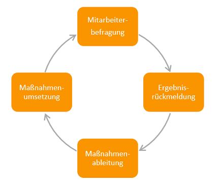 MAB Kreislauf